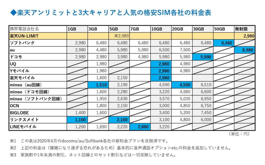 楽天アンリミットとドコモauソフトバンク格安SIM各社との料金比較表
